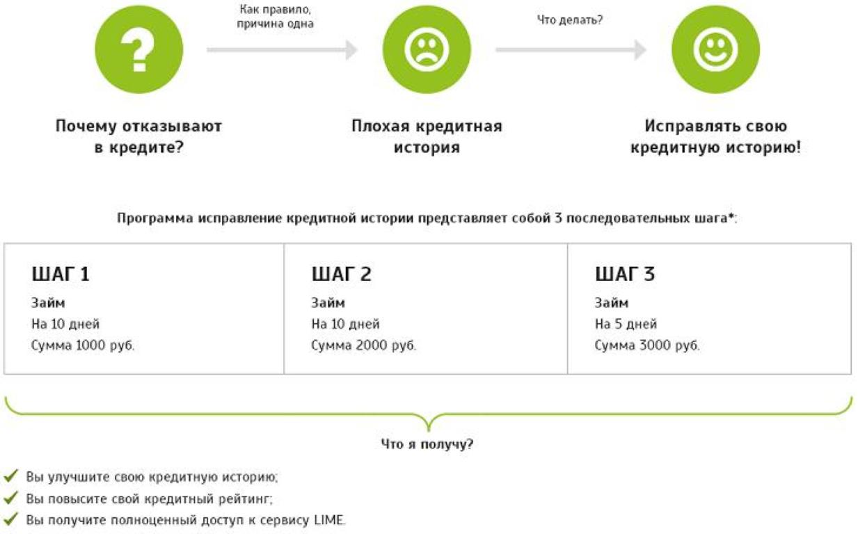 Главная страница - Кредит в Москве